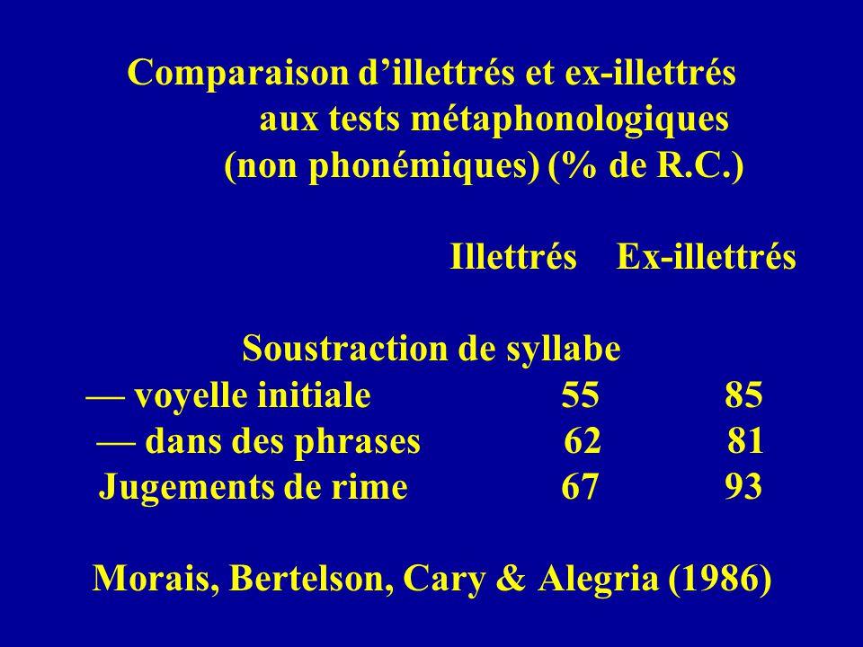 Comparaison dillettrés et ex-illettrés aux tests métaphonologiques (non phonémiques) (% de R.C.) Illettrés Ex-illettrés Soustraction de syllabe voyell