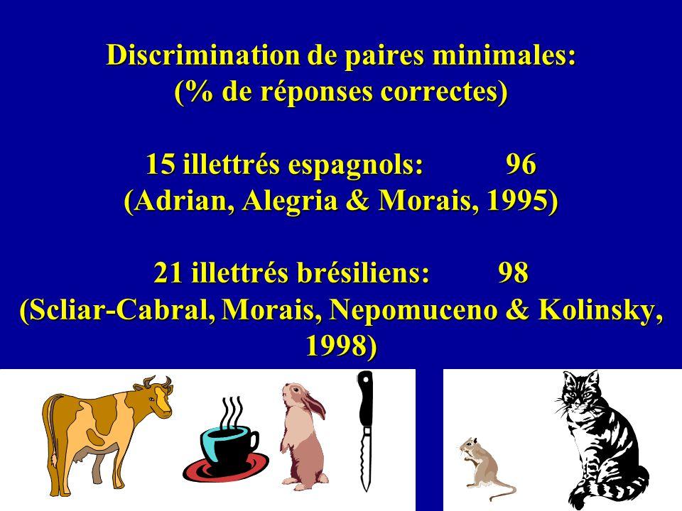 Discrimination de paires minimales: (% de réponses correctes) 15 illettrés espagnols: 96 (Adrian, Alegria & Morais, 1995) 21 illettrés brésiliens: 98