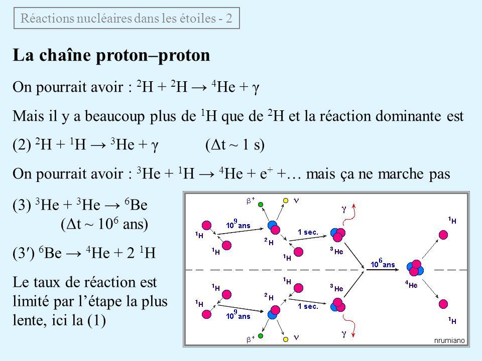 La chaîne proton–proton On pourrait avoir : 2 H + 2 H 4 He + γ Mais il y a beaucoup plus de 1 H que de 2 H et la réaction dominante est (2) 2 H + 1 H