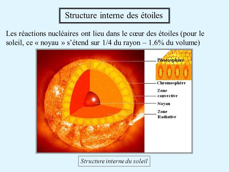 Les réactions nucléaires ont lieu dans le cœur des étoiles (pour le soleil, ce « noyau » sétend sur 1/4 du rayon – 1.6% du volume) Structure interne d