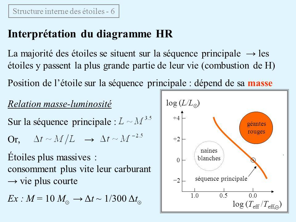 Interprétation du diagramme HR La majorité des étoiles se situent sur la séquence principale les étoiles y passent la plus grande partie de leur vie (