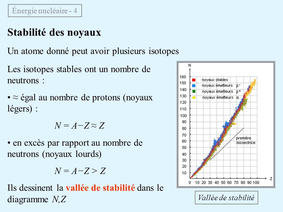 Radioactivité naturelle 1896 : Becquerel découvre la radioactivité naturelle par accident On distingue plusieurs processus : Le processus β correspond à lémission dun e par le noyau, accompagnée de la transmutation dun neutron en proton Énergie nucléaire - 5 Il concerne les isotopes au-dessus de la vallée de stabilité (excès de neutrons) Le processus β + correspond à lémission dun e + (positon) par le noyau (isotopes avec excès de protons) Henri Becquerel