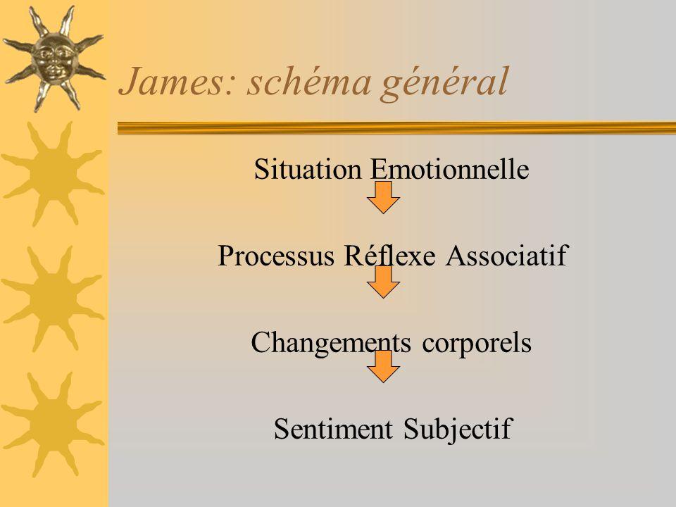 James: schéma général Situation Emotionnelle Processus Réflexe Associatif Changements corporels Sentiment Subjectif