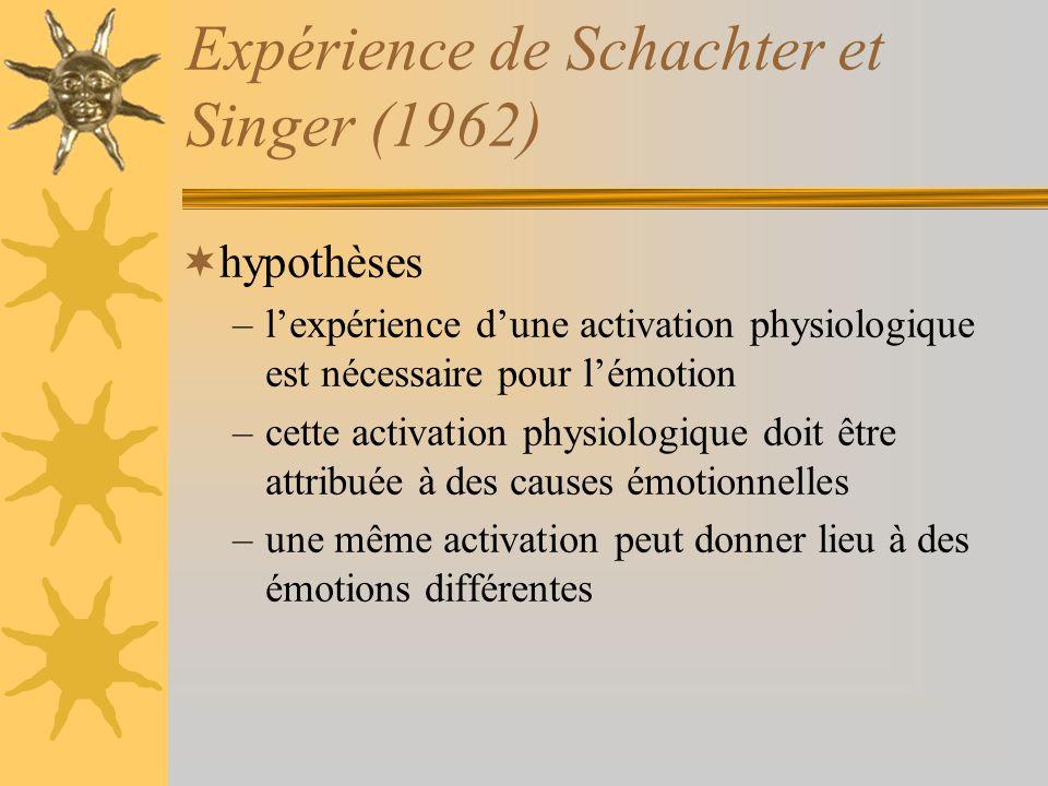Expérience de Schachter et Singer (1962) hypothèses –lexpérience dune activation physiologique est nécessaire pour lémotion –cette activation physiolo