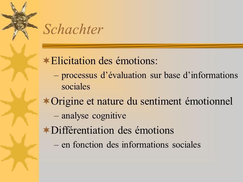 Schachter Elicitation des émotions: –processus dévaluation sur base dinformations sociales Origine et nature du sentiment émotionnel –analyse cognitiv
