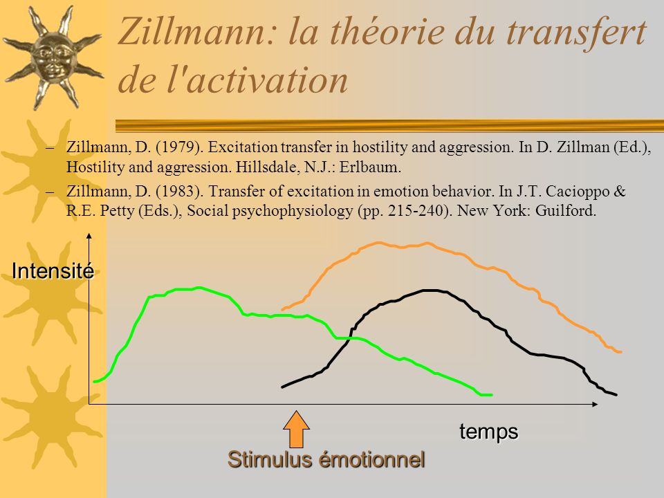 –Zillmann, D. (1979). Excitation transfer in hostility and aggression. In D. Zillman (Ed.), Hostility and aggression. Hillsdale, N.J.: Erlbaum. –Zillm