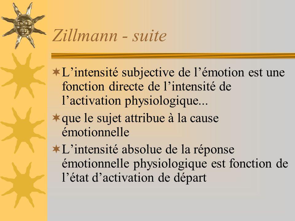 Zillmann - suite Lintensité subjective de lémotion est une fonction directe de lintensité de lactivation physiologique... que le sujet attribue à la c
