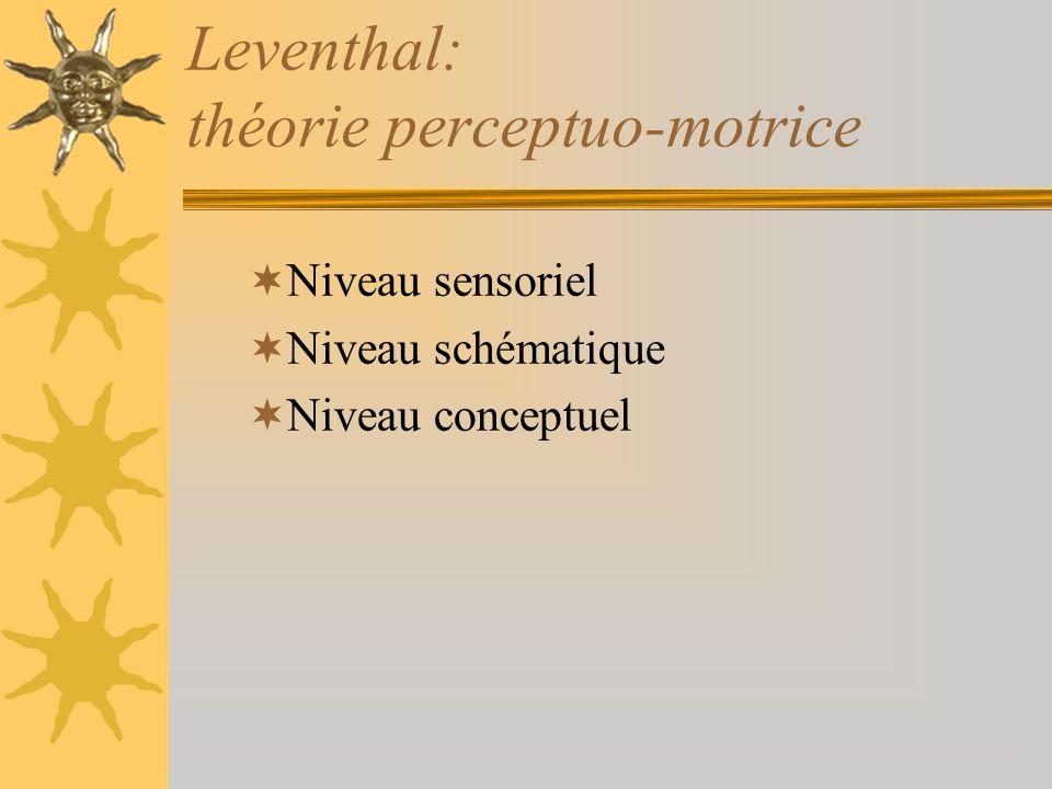 Leventhal: théorie perceptuo-motrice Niveau sensoriel Niveau schématique Niveau conceptuel