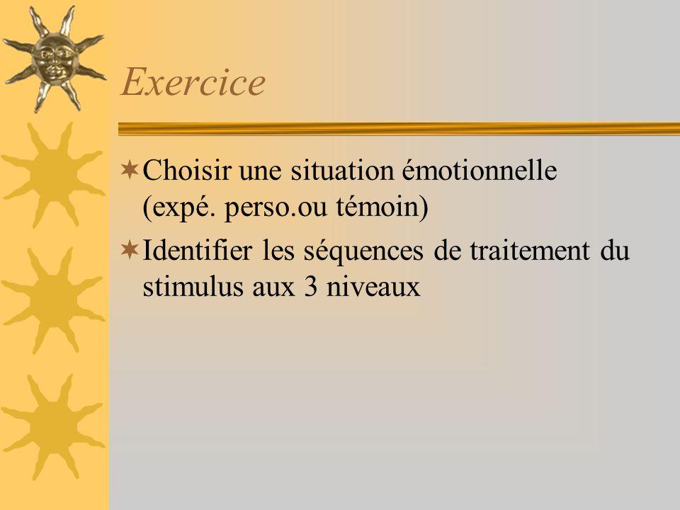 Exercice Choisir une situation émotionnelle (expé. perso.ou témoin) Identifier les séquences de traitement du stimulus aux 3 niveaux