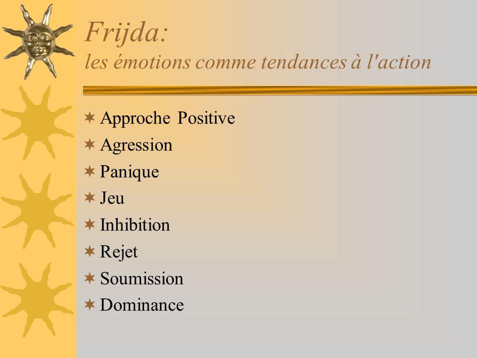 Frijda: les émotions comme tendances à l'action Approche Positive Agression Panique Jeu Inhibition Rejet Soumission Dominance