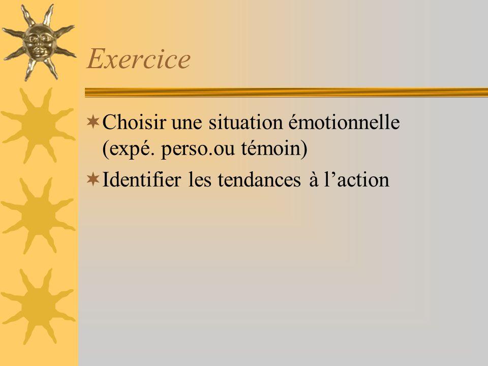 Exercice Choisir une situation émotionnelle (expé. perso.ou témoin) Identifier les tendances à laction