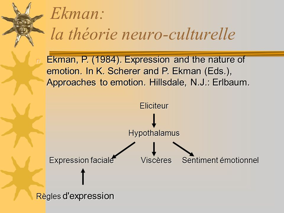 Ekman: la théorie neuro-culturelle n Ekman, P. (1984). Expression and the nature of emotion. In K. Scherer and P. Ekman (Eds.), Approaches to emotion.