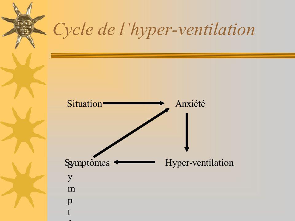 Cycle de lhyper-ventilation SituationAnxiété SymptômeSymptôme SymptômesHyper-ventilation