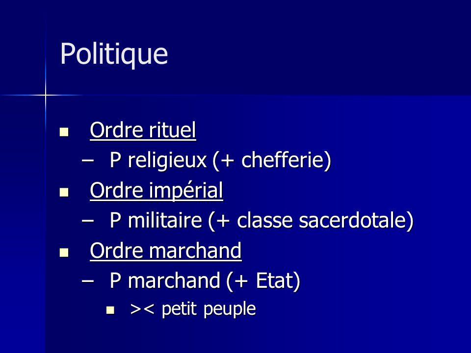 Ordre rituel Ordre rituel –P religieux (+ chefferie) Ordre impérial Ordre impérial –P militaire (+ classe sacerdotale) Ordre marchand Ordre marchand –P marchand (+ Etat) > < petit peuple Politique