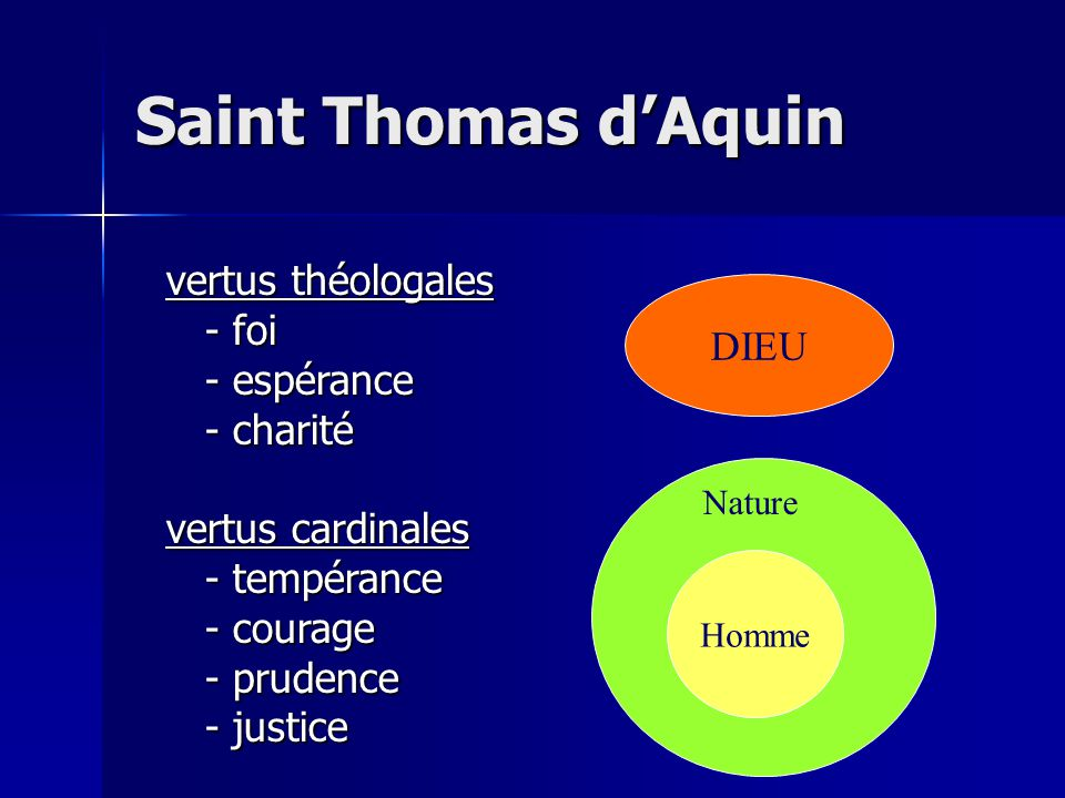 DIEU Homme Nature vertus théologales - foi - foi - espérance - espérance - charité - charité vertus cardinales - tempérance - tempérance - courage - courage - prudence - prudence - justice - justice Saint Thomas dAquin