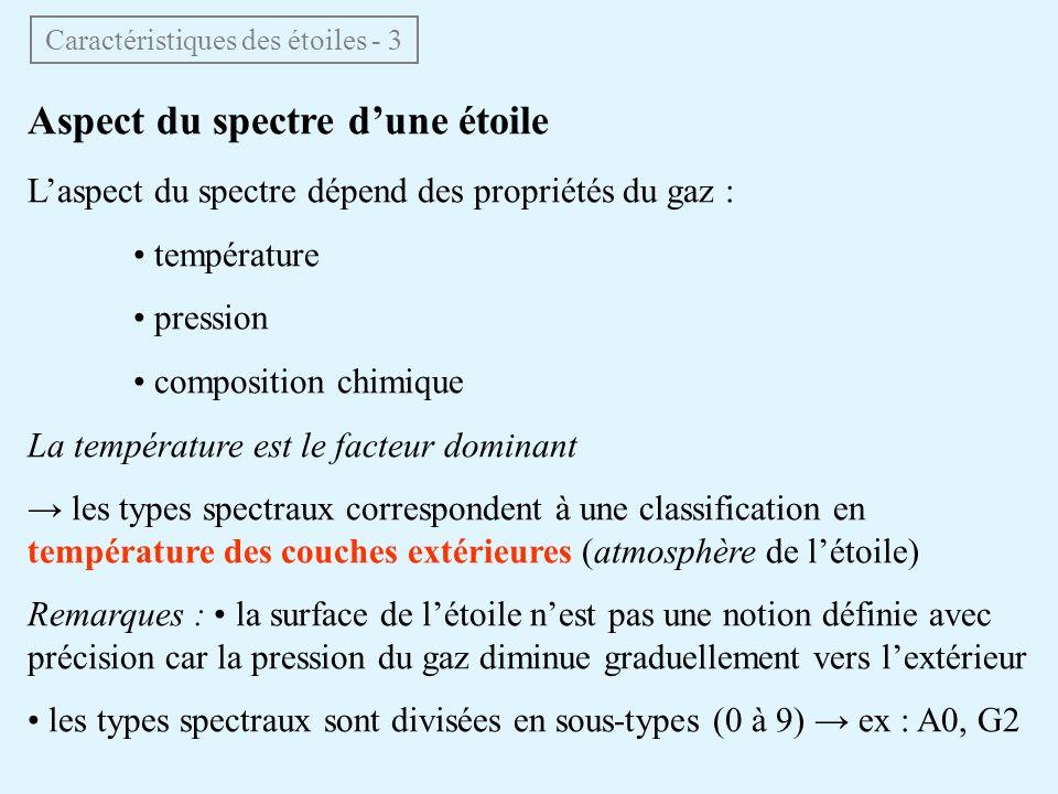 Aspect du spectre dune étoile Laspect du spectre dépend des propriétés du gaz : température pression composition chimique La température est le facteur dominant les types spectraux correspondent à une classification en température des couches extérieures (atmosphère de létoile) Remarques : la surface de létoile nest pas une notion définie avec précision car la pression du gaz diminue graduellement vers lextérieur les types spectraux sont divisées en sous-types (0 à 9) ex : A0, G2 Caractéristiques des étoiles - 3