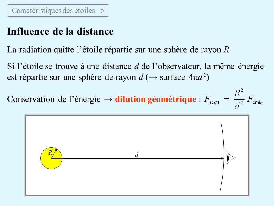 Influence de la distance La radiation quitte létoile répartie sur une sphère de rayon R Si létoile se trouve à une distance d de lobservateur, la même énergie est répartie sur une sphère de rayon d ( surface 4πd 2 ) Conservation de lénergie dilution géométrique : R d Caractéristiques des étoiles - 5