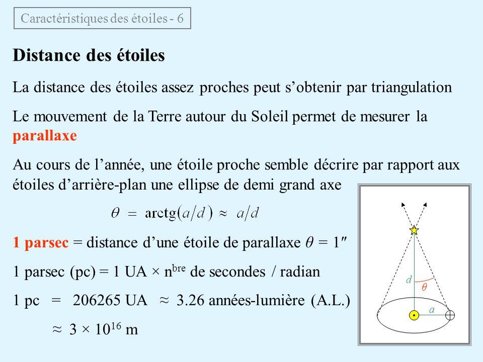 Distance des étoiles La distance des étoiles assez proches peut sobtenir par triangulation Le mouvement de la Terre autour du Soleil permet de mesurer la parallaxe Au cours de lannée, une étoile proche semble décrire par rapport aux Caractéristiques des étoiles - 6 a d θ étoiles darrière-plan une ellipse de demi grand axe 1 parsec = distance dune étoile de parallaxe θ = 1 1 parsec (pc) = 1 UA × n bre de secondes / radian 1 pc = 206265 UA 3.26 années-lumière (A.L.) 3 × 10 16 m