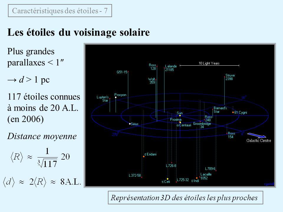 Les étoiles du voisinage solaire Caractéristiques des étoiles - 7 Plus grandes parallaxes < 1 d > 1 pc 117 étoiles connues à moins de 20 A.L. (en 2006