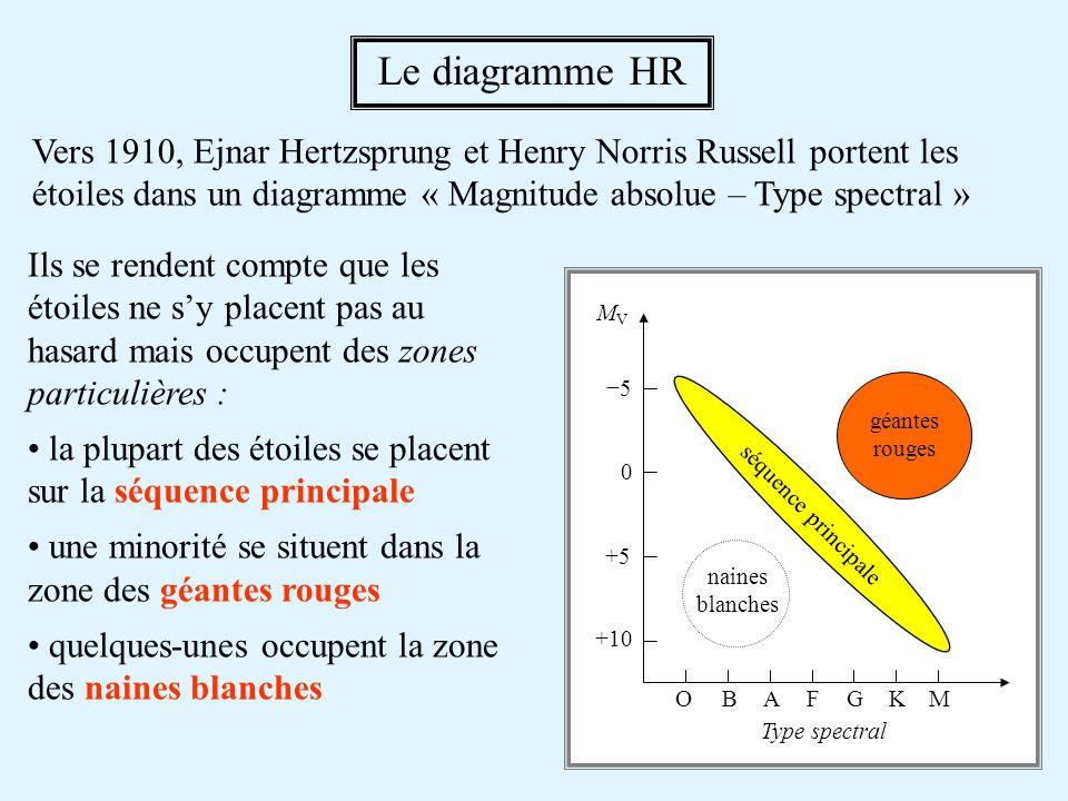 Vers 1910, Ejnar Hertzsprung et Henry Norris Russell portent les étoiles dans un diagramme « Magnitude absolue – Type spectral » Le diagramme HR Ils se rendent compte que les étoiles ne sy placent pas au hasard mais occupent des zones particulières : la plupart des étoiles se placent sur la séquence principale une minorité se situent dans la zone des géantes rouges quelques-unes occupent la zone des naines blanches OBAFGKM Type spectral +10 +5 0 5 MVMV séquence principale géantes rouges naines blanches