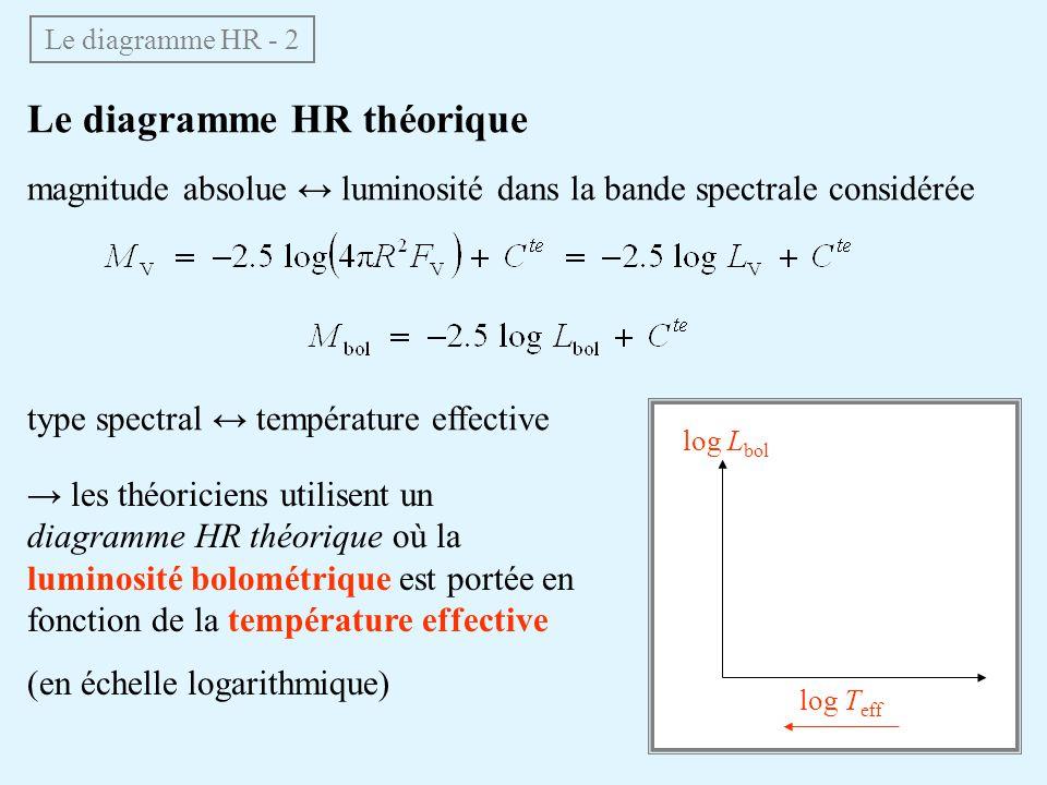 Le diagramme HR théorique magnitude absolue luminosité dans la bande spectrale considérée type spectral température effective Le diagramme HR - 2 les théoriciens utilisent un diagramme HR théorique où la luminosité bolométrique est portée en fonction de la température effective (en échelle logarithmique) log L bol log T eff