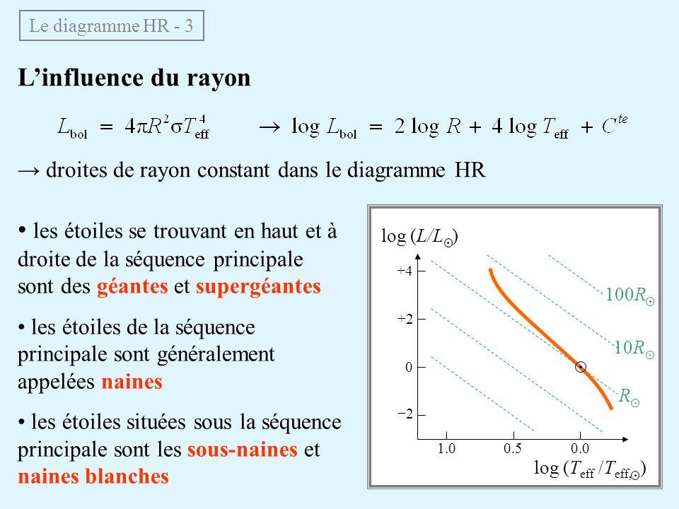 Linfluence du rayon droites de rayon constant dans le diagramme HR Le diagramme HR - 3 les étoiles se trouvant en haut et à droite de la séquence principale sont des géantes et supergéantes les étoiles de la séquence principale sont généralement appelées naines les étoiles situées sous la séquence principale sont les sous-naines et naines blanches log (L/L ) log (T eff /T eff, ) 0.00.51.0 +4 +2 2 0 R 10R 100R