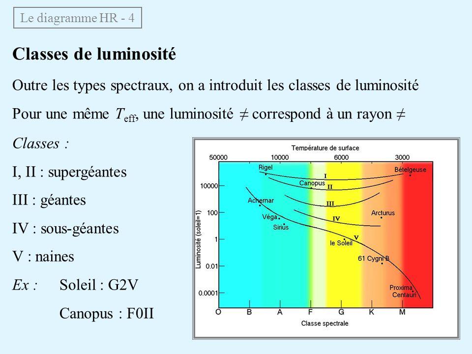 Classes de luminosité Outre les types spectraux, on a introduit les classes de luminosité Pour une même T eff, une luminosité correspond à un rayon Le diagramme HR - 4 Classes : I, II : supergéantes III : géantes IV : sous-géantes V : naines Ex :Soleil : G2V Canopus : F0II