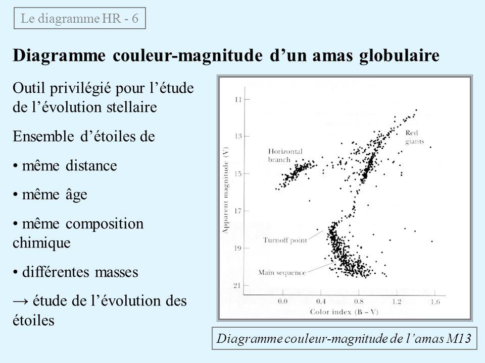 Diagramme couleur-magnitude dun amas globulaire Le diagramme HR - 6 Outil privilégié pour létude de lévolution stellaire Ensemble détoiles de même distance même âge même composition chimique différentes masses étude de lévolution des étoiles Diagramme couleur-magnitude de lamas M13