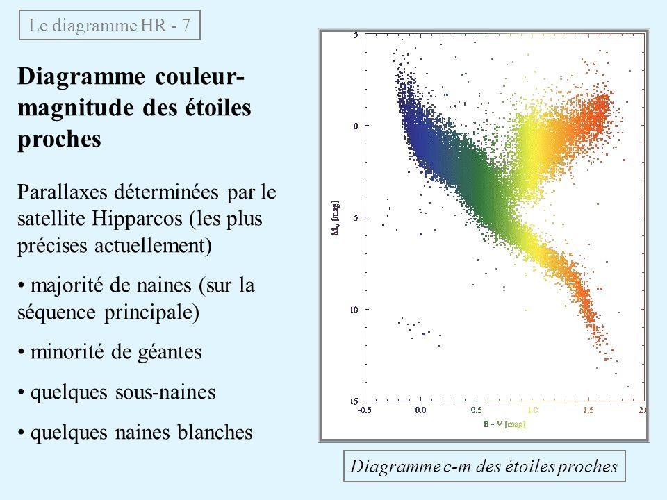 Diagramme couleur- magnitude des étoiles proches Le diagramme HR - 7 Parallaxes déterminées par le satellite Hipparcos (les plus précises actuellement) majorité de naines (sur la séquence principale) minorité de géantes quelques sous-naines quelques naines blanches Diagramme c-m des étoiles proches