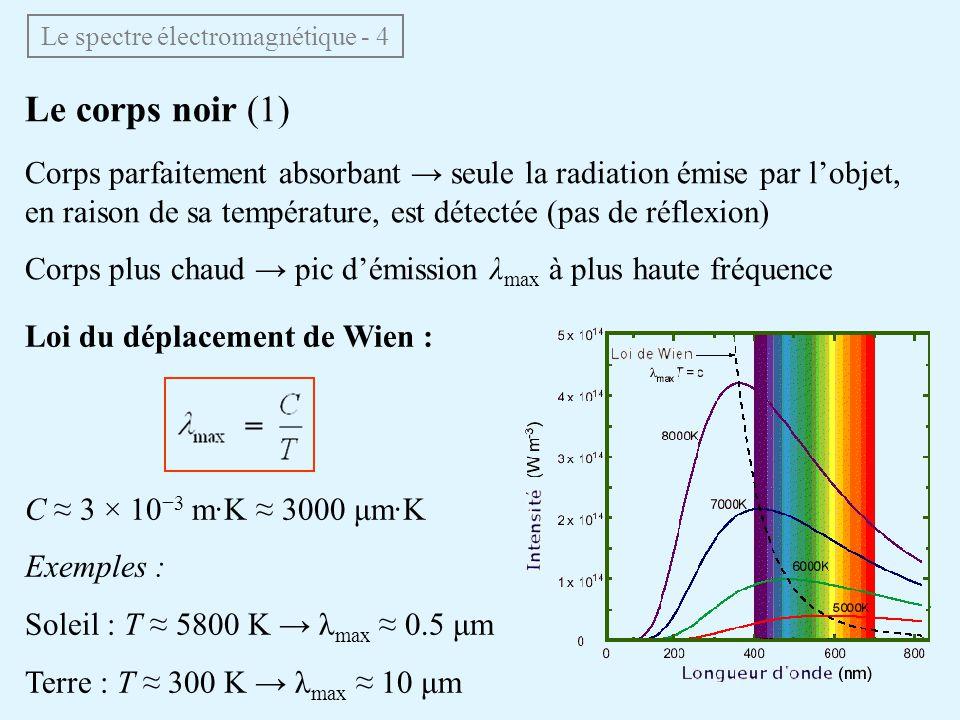 Le corps noir (1) Corps parfaitement absorbant seule la radiation émise par lobjet, en raison de sa température, est détectée (pas de réflexion) Corps plus chaud pic démission λ max à plus haute fréquence Le spectre électromagnétique - 4 Loi du déplacement de Wien : C 3 × 10 3 m·K 3000 μm·K Exemples : Soleil : T 5800 K λ max 0.5 μm Terre : T 300 K λ max 10 μm