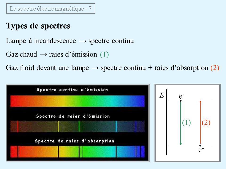 Types de spectres Lampe à incandescence spectre continu Gaz chaud raies démission (1) Gaz froid devant une lampe spectre continu + raies dabsorption (2) Le spectre électromagnétique - 7 E e–e– e–e– (1)(2)