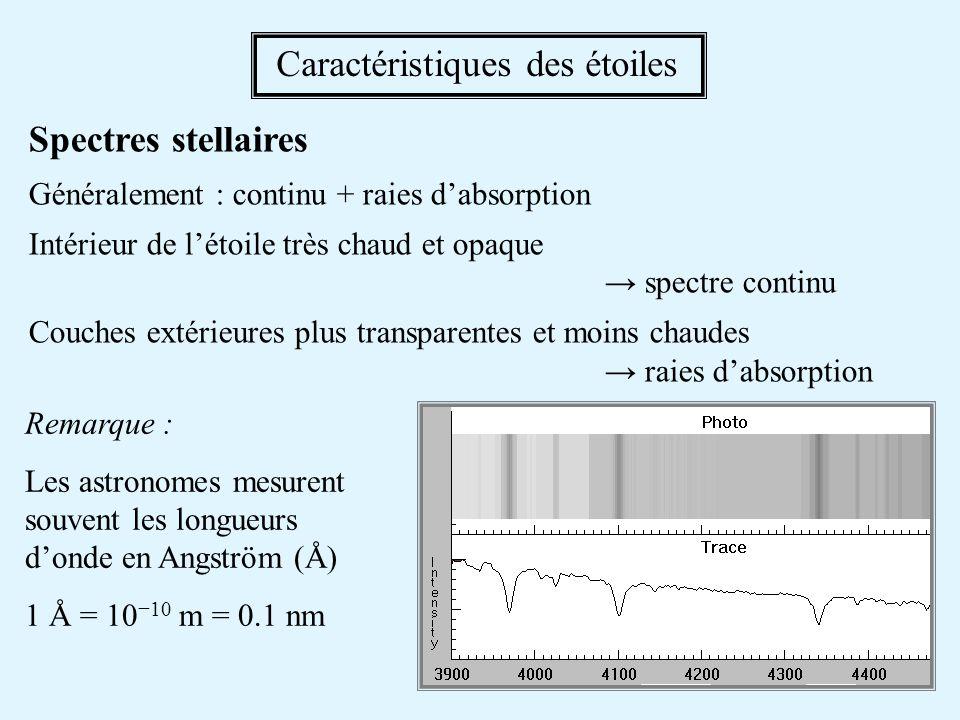 Spectres stellaires Généralement : continu + raies dabsorption Intérieur de létoile très chaud et opaque spectre continu Couches extérieures plus transparentes et moins chaudes raies dabsorption Caractéristiques des étoiles Remarque : Les astronomes mesurent souvent les longueurs donde en Angström (Å) 1 Å = 1010 m = 0.1 nm