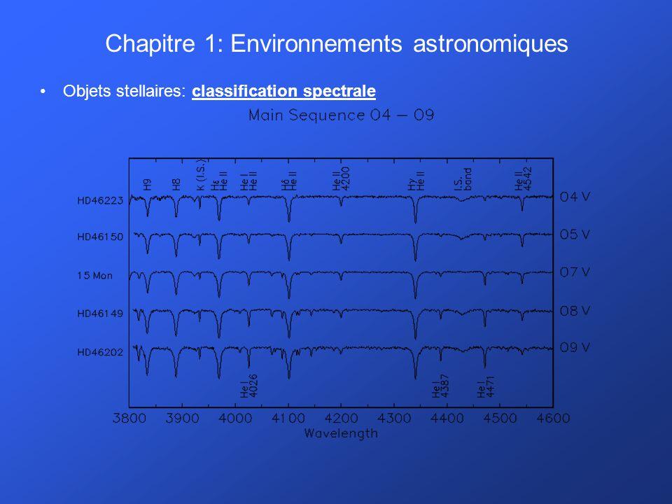 Chapitre 1: Environnements astronomiques Système solaire: contenu.