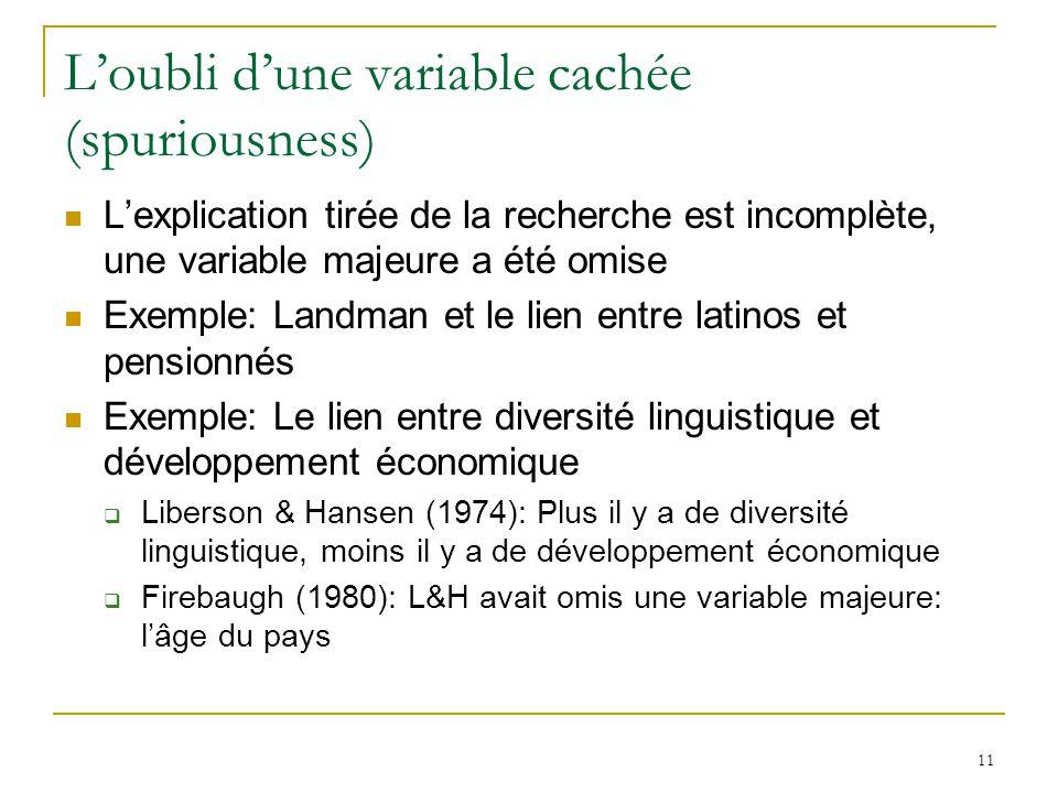 11 Loubli dune variable cachée (spuriousness) Lexplication tirée de la recherche est incomplète, une variable majeure a été omise Exemple: Landman et