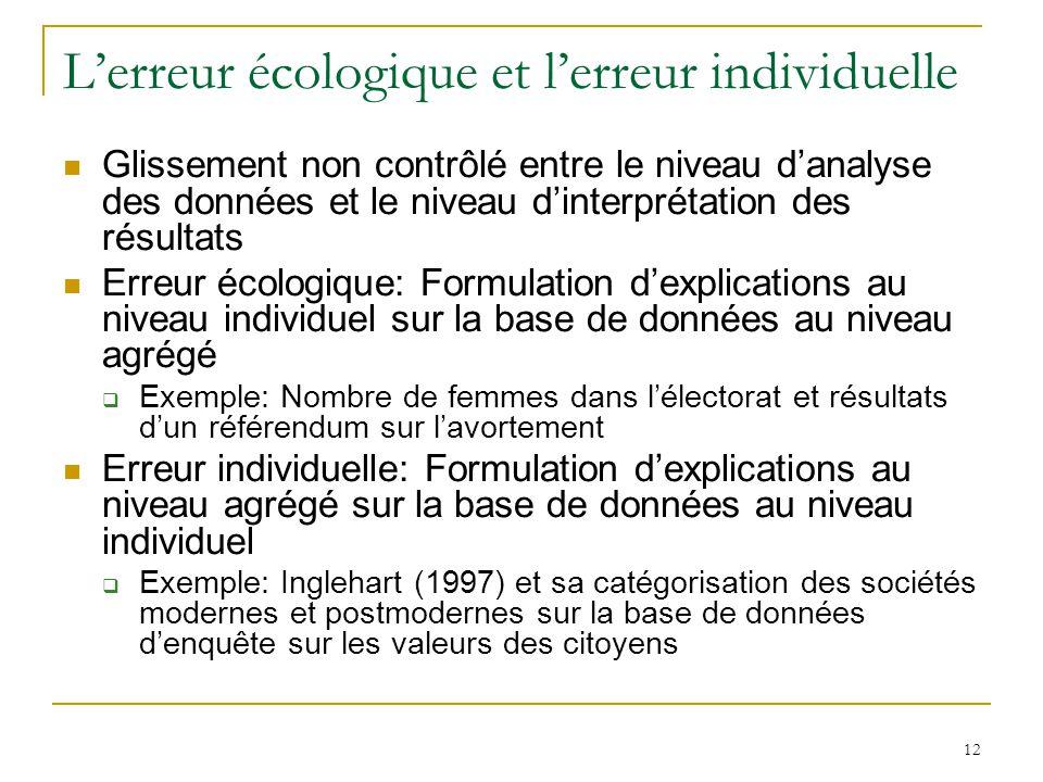 12 Lerreur écologique et lerreur individuelle Glissement non contrôlé entre le niveau danalyse des données et le niveau dinterprétation des résultats