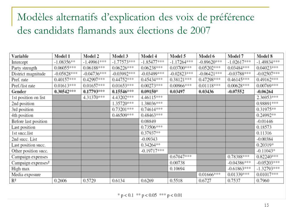 15 Modèles alternatifs dexplication des voix de préférence des candidats flamands aux élections de 2007