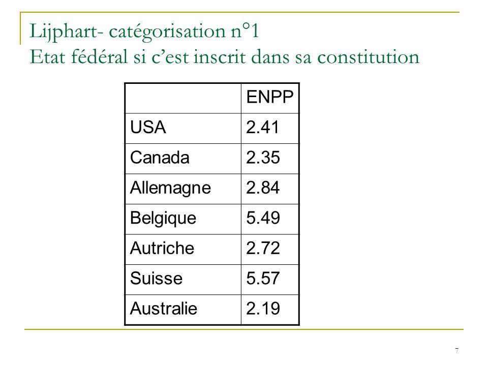 7 Lijphart- catégorisation n°1 Etat fédéral si cest inscrit dans sa constitution ENPP USA2.41 Canada2.35 Allemagne2.84 Belgique5.49 Autriche2.72 Suiss