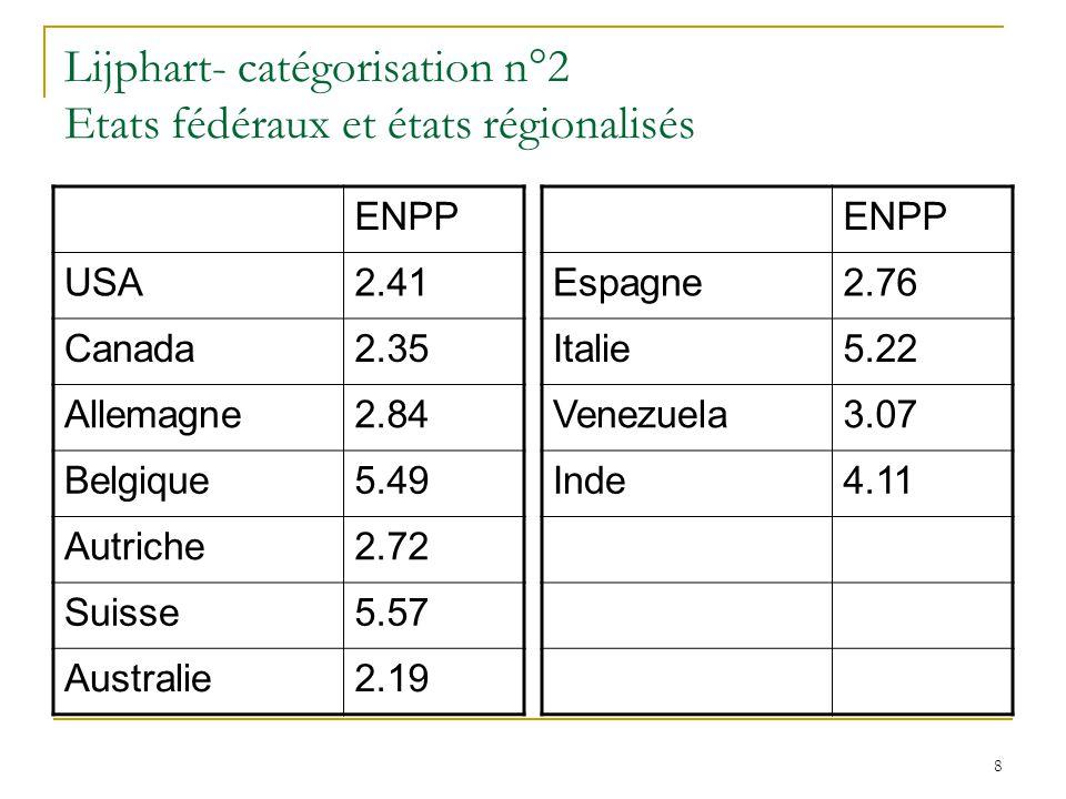 8 Lijphart- catégorisation n°2 Etats fédéraux et états régionalisés ENPP USA2.41 Canada2.35 Allemagne2.84 Belgique5.49 Autriche2.72 Suisse5.57 Austral