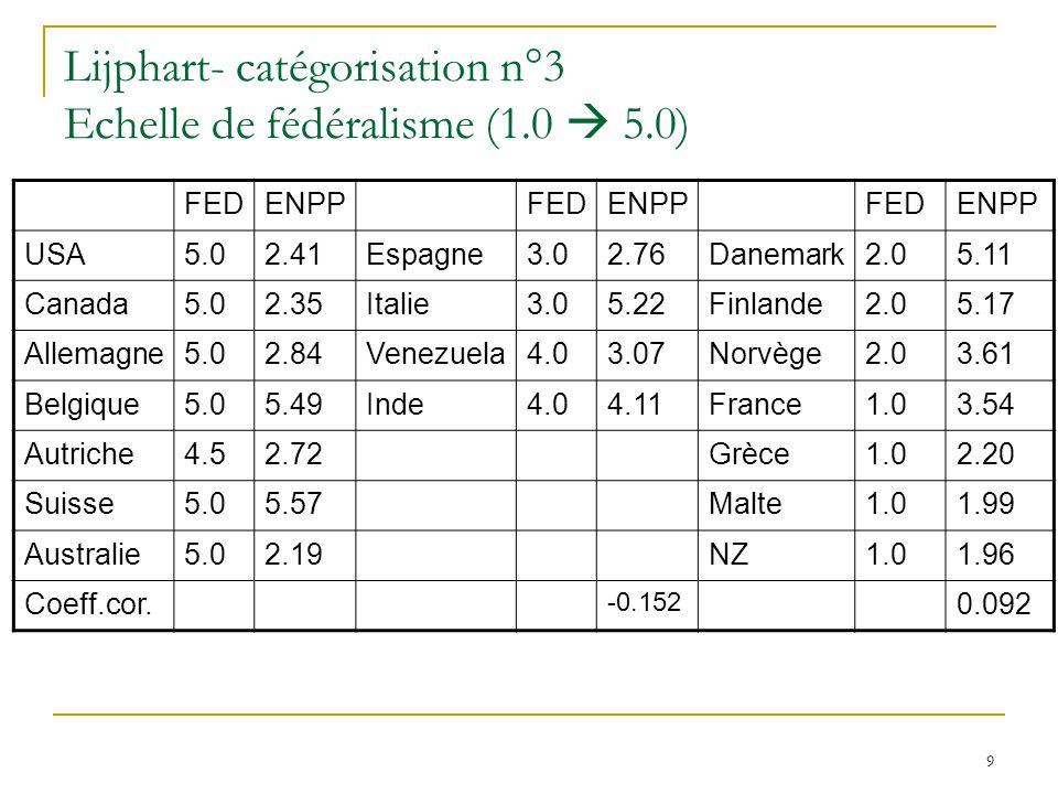 9 Lijphart- catégorisation n°3 Echelle de fédéralisme (1.0 5.0) FEDENPPFEDENPPFEDENPP USA5.02.41Espagne3.02.76Danemark2.05.11 Canada5.02.35Italie3.05.