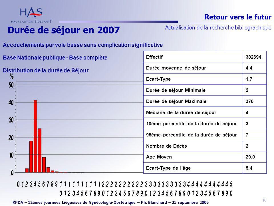 16 Durée de séjour en 2007 Retour vers le futur Actualisation de la recherche bibliographique RPDA – 12èmes journées Liégeoises de Gynécologie-Obstétr