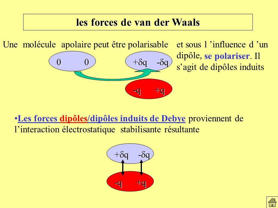 les forces de van der Waals Les forces dipôles/dipôles induits de Debye proviennent de linteraction électrostatique stabilisante résultante Une molécule apolaire peut être polarisable 0 0 -q +q + q - q et sous l influence d un dipôle, se polariser.