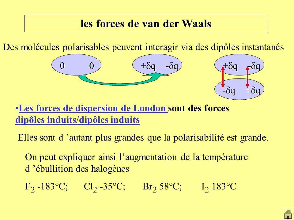 les forces de van der Waals Les forces de dispersion de London sont des forces dipôles induits/dipôles induits Des molécules polarisables peuvent interagir via des dipôles instantanés + q - q 0 0 + q - q - q + q Elles sont d autant plus grandes que la polarisabilité est grande.