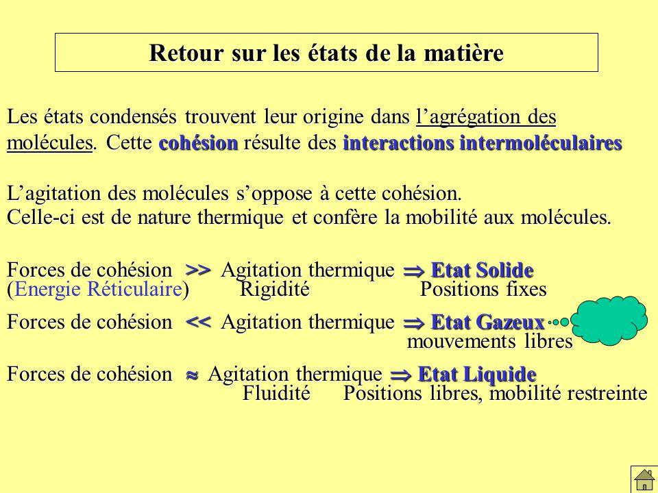 Retour sur les états de la matière Les états condensés trouvent leur origine dans lagrégation des molécules.
