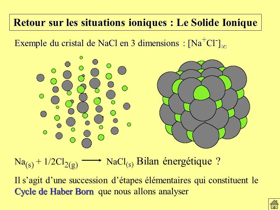 Retour sur les situations ioniques : Le Solide Ionique Exemple du cristal de NaCl en 3 dimensions : [Na + Cl - ] Exemple du cristal de NaCl en 3 dimensions : [Na + Cl - ] Le solide ionique Cycle de Haber Born Il sagit dune succession détapes élémentaires qui constituent le Cycle de Haber Born que nous allons analyser Na (s) + 1/2Cl 2(g) NaCl (s) Bilan énergétique ?