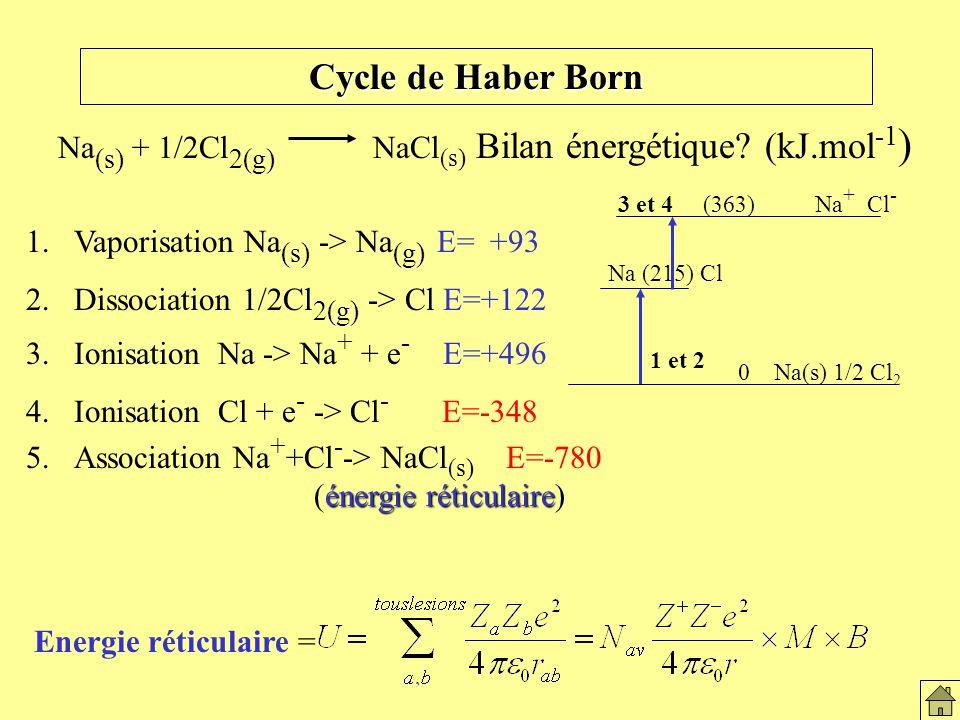 Cycle de Haber Born Le solide ionique Na (s) + 1/2Cl 2(g) NaCl (s) Bilan énergétique.