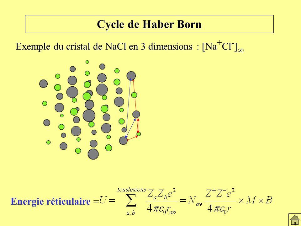 Exemple du cristal de NaCl en 3 dimensions : [Na + Cl - ] Exemple du cristal de NaCl en 3 dimensions : [Na + Cl - ] Le solide ionique Energie réticulaire = Cycle de Haber Born