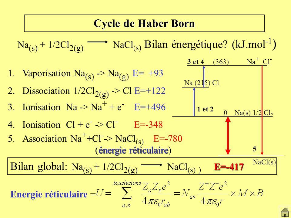 Le solide ionique Na (s) + 1/2Cl 2(g) NaCl (s) Bilan énergétique.