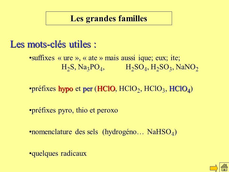 Les mots-clés utiles : suffixes « ure », « ate » mais aussi ique; eux; ite; H 2 S, Na 3 PO 4, H 2 SO 4, H 2 SO 3, NaNO 2suffixes « ure », « ate » mais aussi ique; eux; ite; H 2 S, Na 3 PO 4, H 2 SO 4, H 2 SO 3, NaNO 2 préfixes hypo et per (HClO, HClO 2, HClO 3, HClO 4 )préfixes hypo et per (HClO, HClO 2, HClO 3, HClO 4 ) préfixes pyro, thio et peroxopréfixes pyro, thio et peroxo nomenclature des sels (hydrogéno… NaHSO 4 )nomenclature des sels (hydrogéno… NaHSO 4 ) quelques radicauxquelques radicaux Les mots clés
