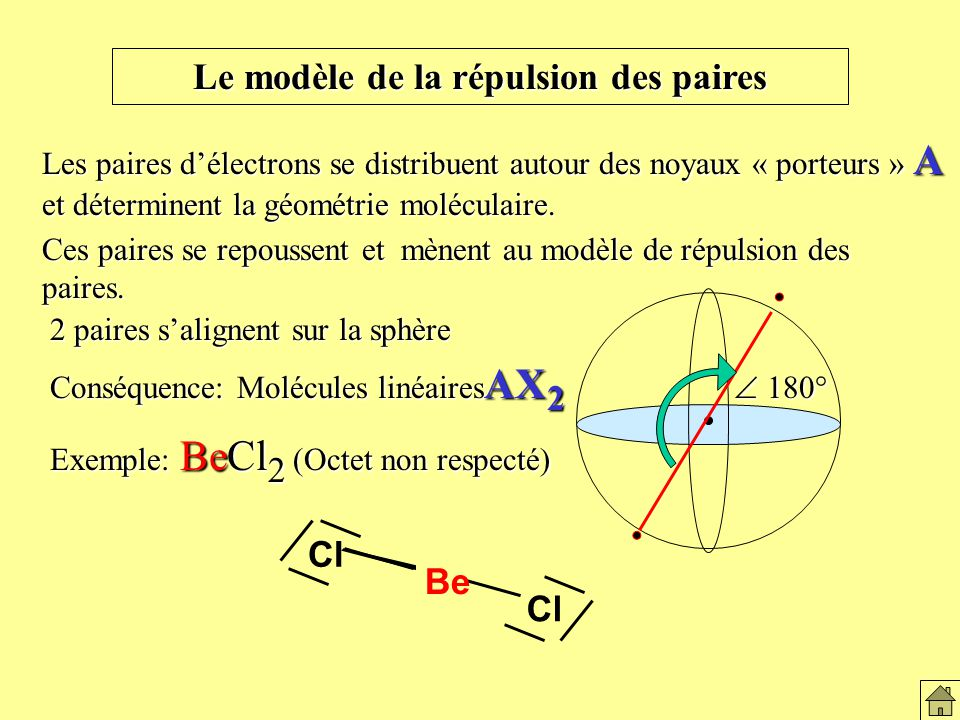 Les complexes moléculaires ligands De nombreux ions métalliques forment des structures moléculaires stables avec dautres molécules ou ions (ligands) : Ce sont les complexes moléculaires : Fe(CN) 6 3-, Fe(CN) 6 4-, Ni(NH 3 ) 6 2+, … sp 3 d 2 Leur géométrie est octaédrique.