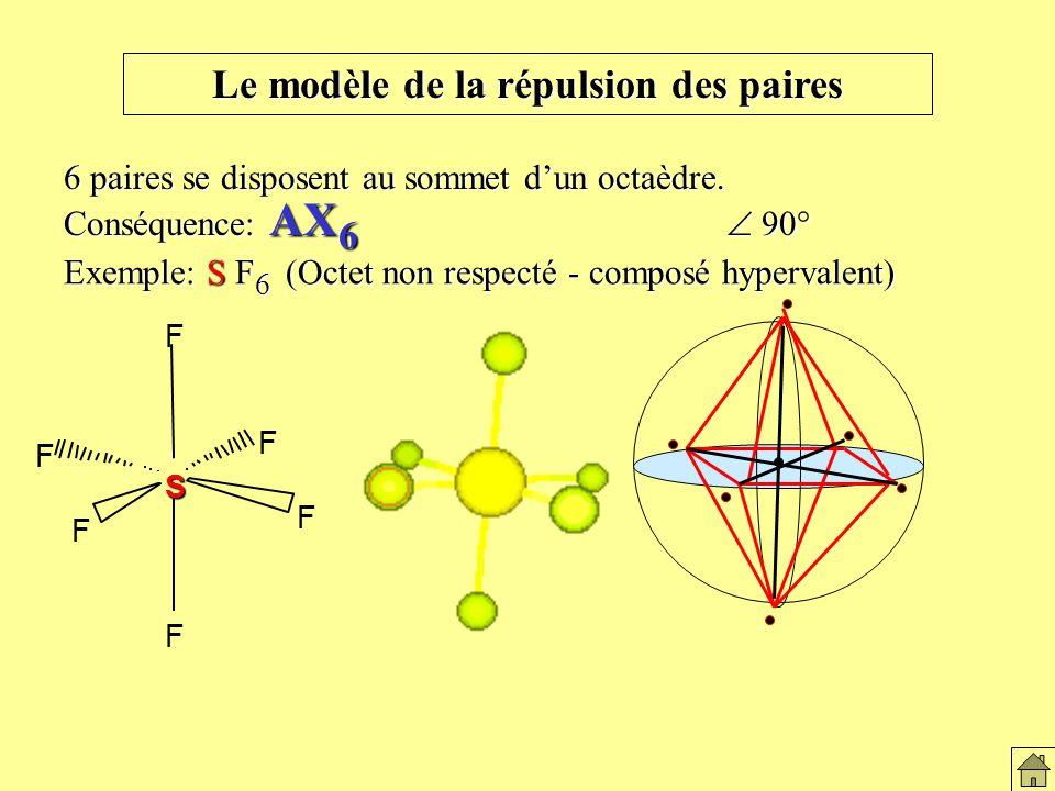 Le modèle de la répulsion des paires Conséquence: AX 6 90° Exemple: S F 6 (Octet non respecté - composé hypervalent) 6 paires se disposent au sommet dun octaèdre.